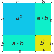 why  (a+b)²=a²+2ab+b² ?